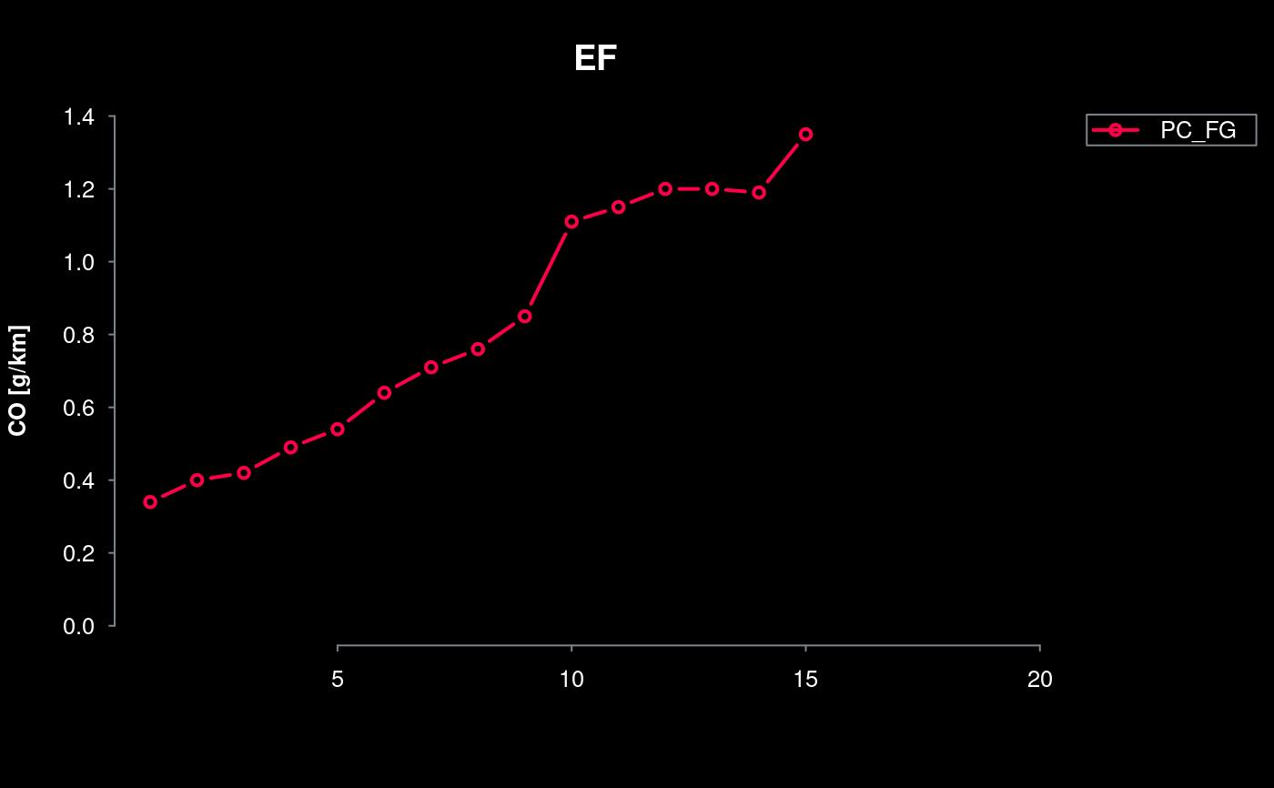 function to plot columns of data frames  u2014 colplot  u2022 vein